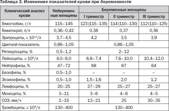 Таблица с показателями крови при беременности по триместрам