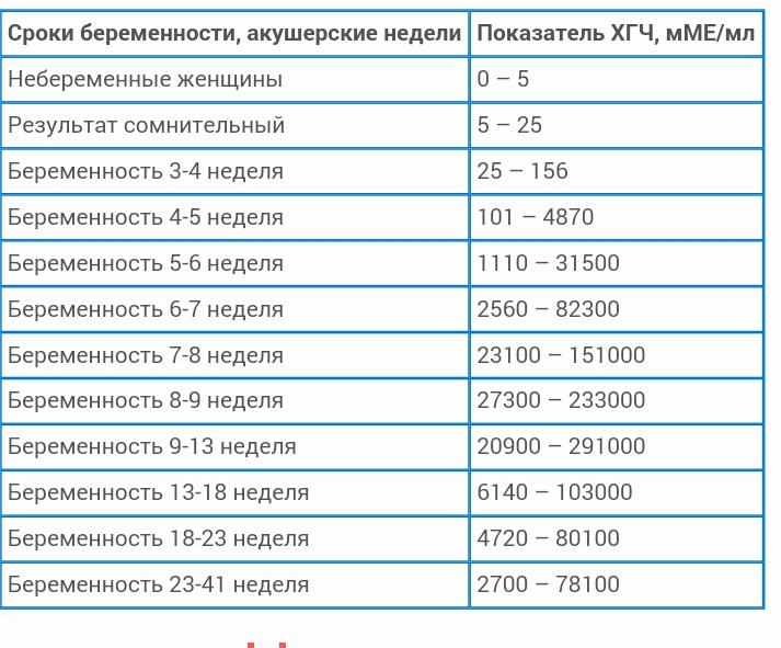 Таблица с нормами ХГЧ при беременности по неделям